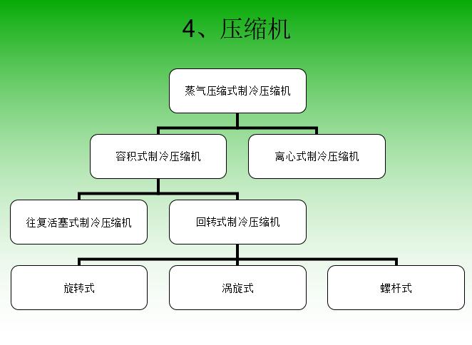中央空调精典培训资料_3