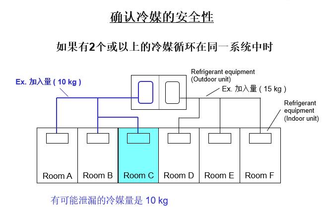 空调管路设计六步骤_7