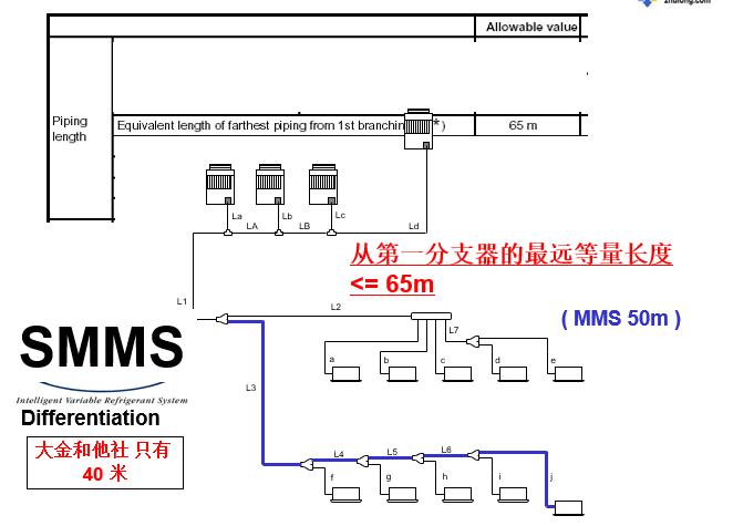 空调管路设计六步骤_5