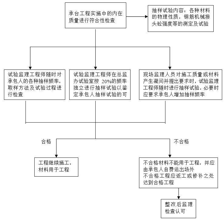 预应力简支T梁大桥承台施工监理实施细则