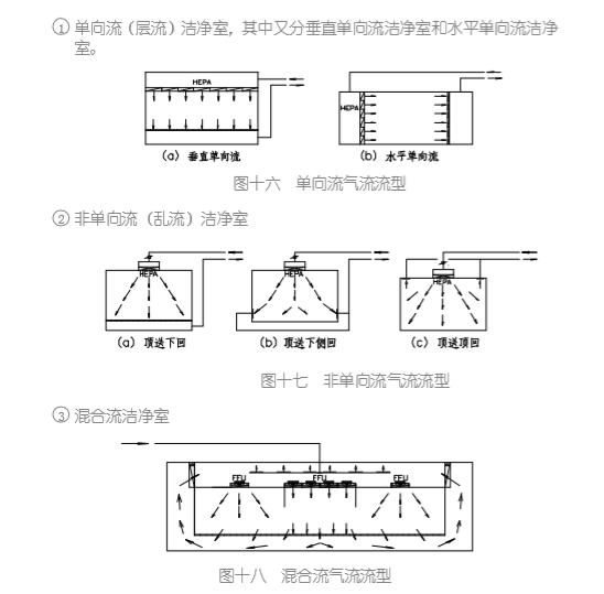洁净室工程师必修课程(54页)_4