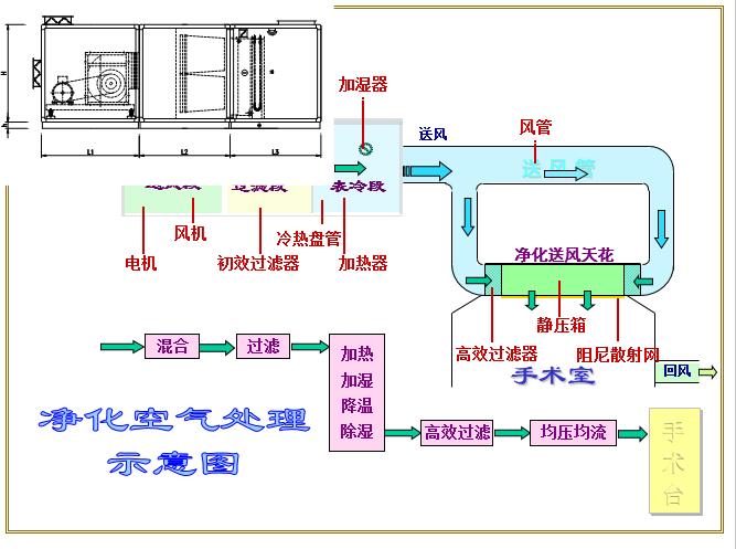 洁净手术室相关知识(55页)_1