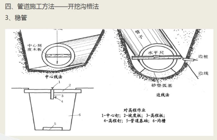 城市排水工程施工质量控制及验收标准_6