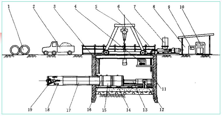 市政管道地下工程顶管法施工介绍(49页)