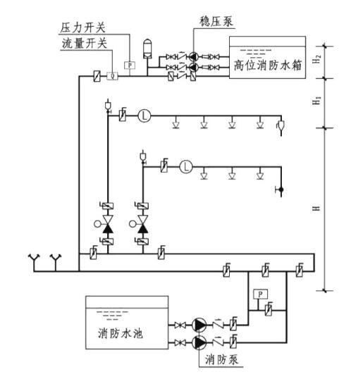 喷淋系统的高位水箱出水管上设置的流量开关_1