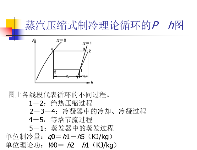 制冷技术中的常用术及图表_3