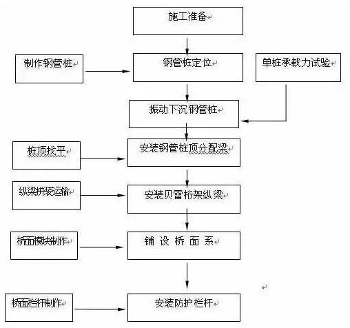 一例钢栈桥施工技术_16