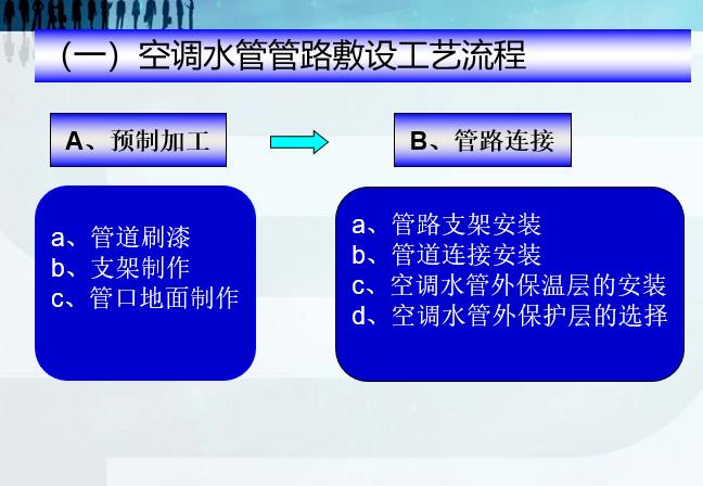 暖通施工工艺及管理规范培训课程(44张)
