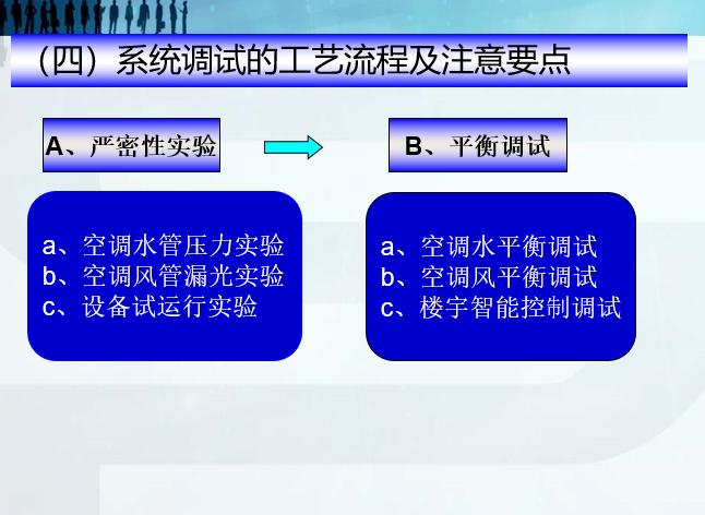 暖通施工工艺及管理规范培训课程(44张)_6
