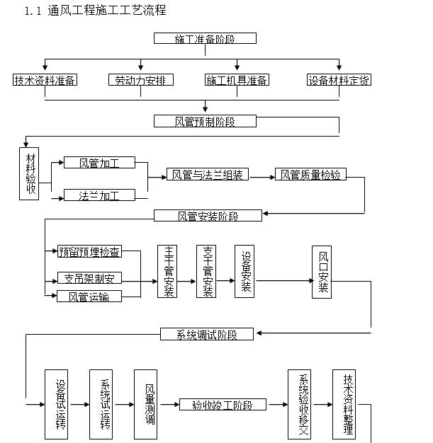 暖通空调施工方案(19页)