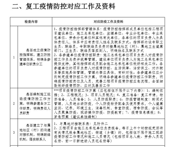 建设工程复工疫情防控检查表填写示范(17页_2