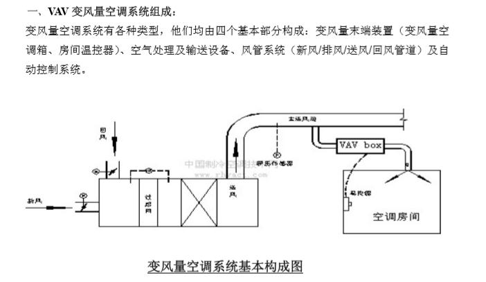 vav变风系统资料下载-VAV变风量空调系统原理