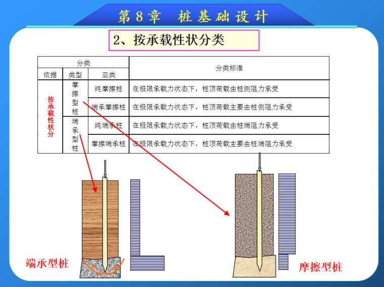 公路桥涵工程中桩基础设计介绍(99页)_5