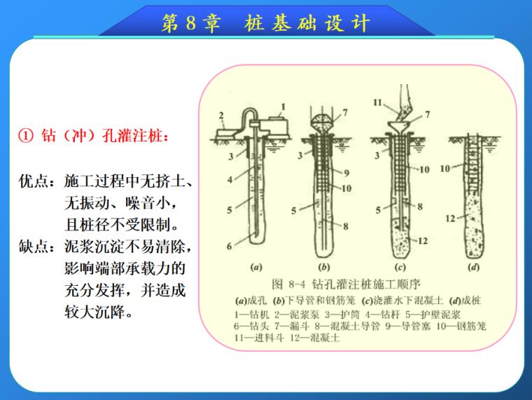 公路桥涵工程中桩基础设计介绍(99页)_6