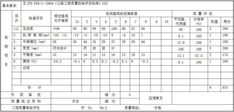 公路分部分项工程质量检验评定表