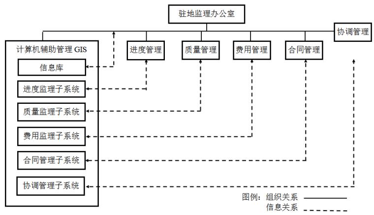 [贵州]公路改建工程驻监办监理规划(77页)