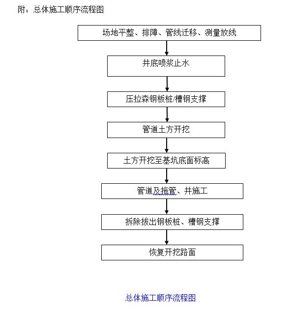 雨污分流施工组织方案(47页)_2
