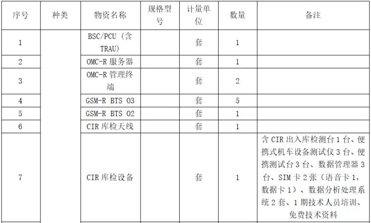 铁路通信物资采购技术规格书(基站BSC及OMC)