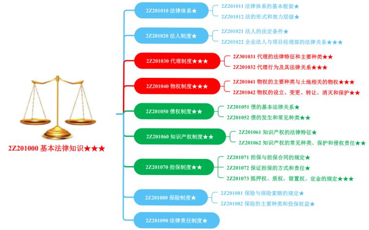 二建工程法规考试资料下载-2020二建《工程法规》匠人笔记(PDF)