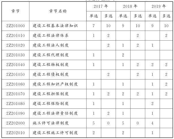2020二建《工程法规》考点速记手册(PDF)
