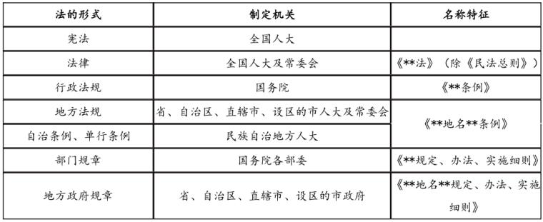 二建工程法规考试资料下载-2020二建《工程法规》学霸笔记(38页)