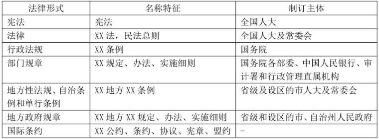 2020年二建法规/建筑/管理/市政干货笔记