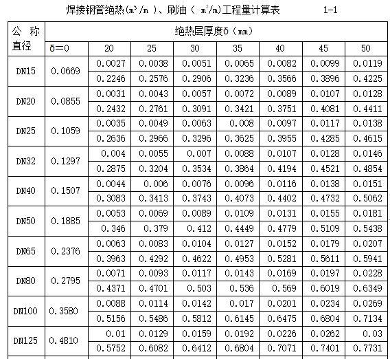 安装工程预算基础培训讲义_2