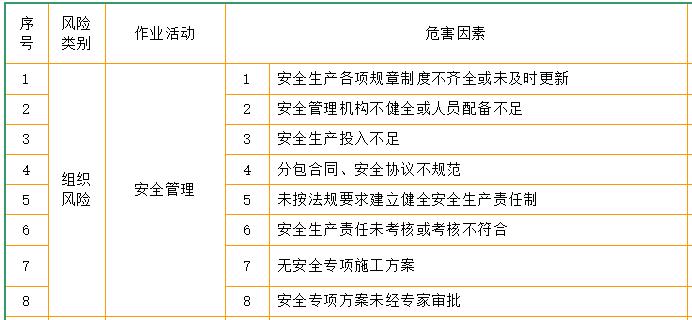 地铁施工危险源辨识及处理措施表格