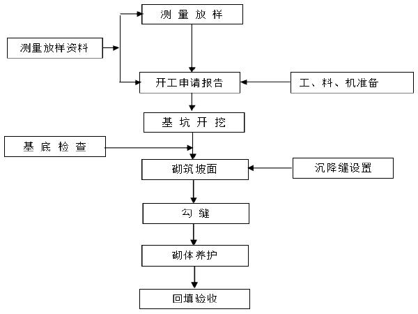 高速铁路路基防护工程施工作业指导书