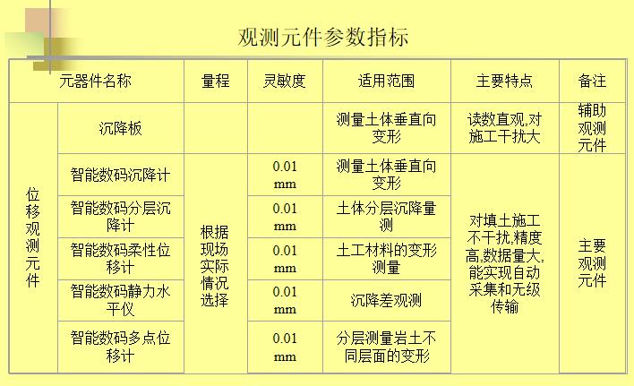 高速铁路路基工程重点施工技术(140页)_8