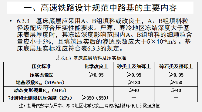 高速铁路路基工程施工技术PPT学习(226页)_2