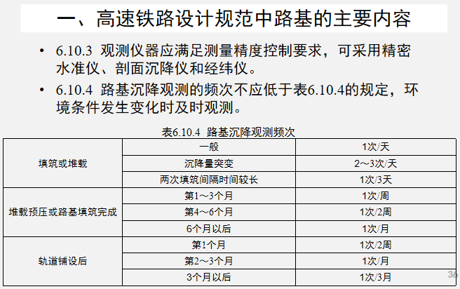 高速铁路路基工程施工技术PPT学习(226页)_4