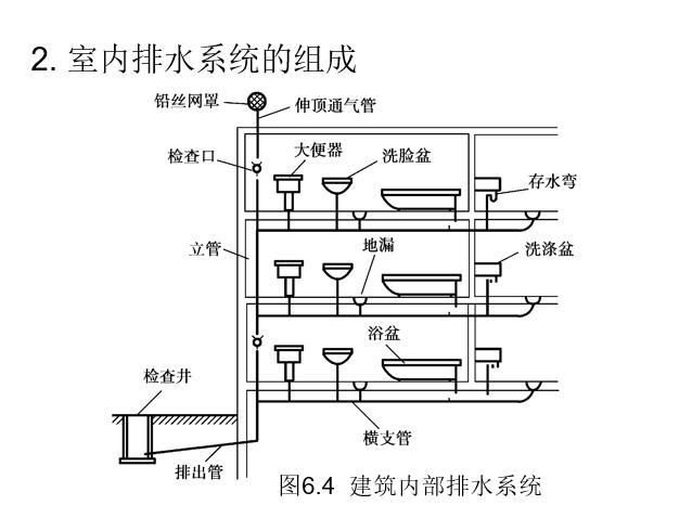 给排水_暖通电气_管道_空调识图与施工工艺_4