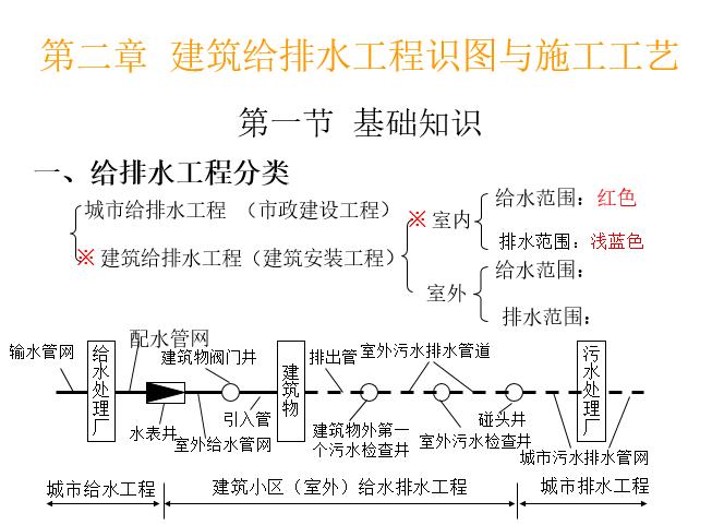 给排水_暖通电气_管道_空调识图与施工工艺_2