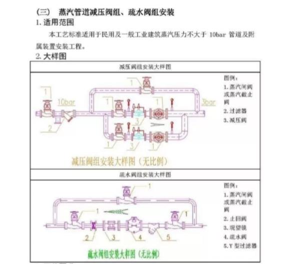 机电暖通空调施工工艺标准_3