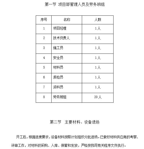 暖通空调工程施工总结(14页)_1