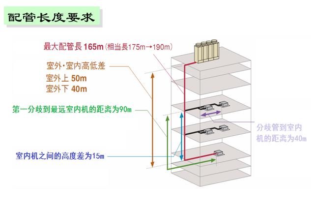 多联机空调系统调试培训讲义