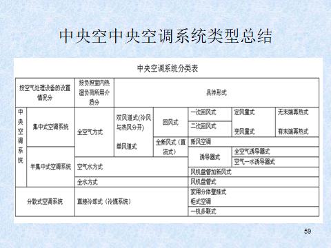 中央空调系统及原理(81页)_4