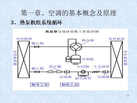 中央空调系统及原理(81页)_3