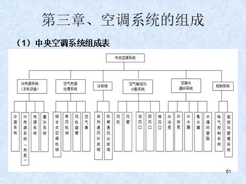 中央空调系统及原理(81页)_5