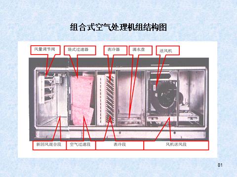 中央空调系统及原理(81页)_8