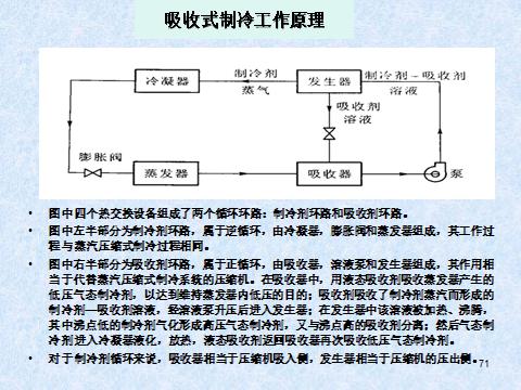 中央空调系统及原理(81页)_6