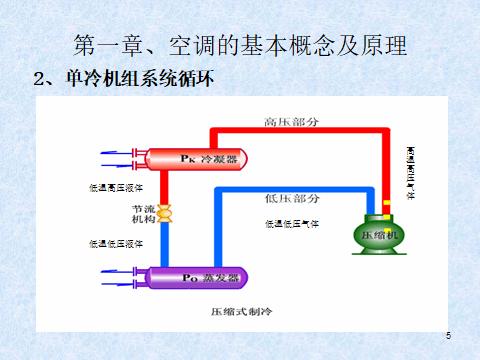 中央空调系统及原理(81页)_2
