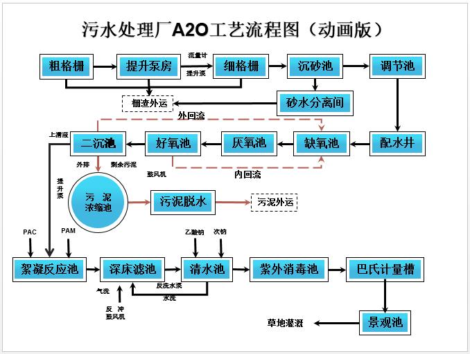 A2O污水处理工艺流程图PPT_动画版