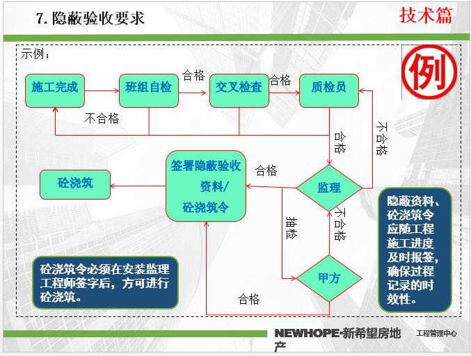 安装预埋工程技术质量标准交底_PPT版本_8