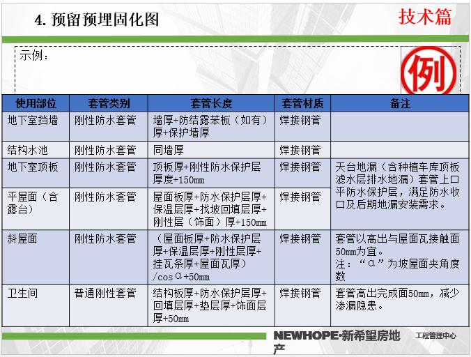 安装预埋工程技术质量标准交底_PPT版本_4