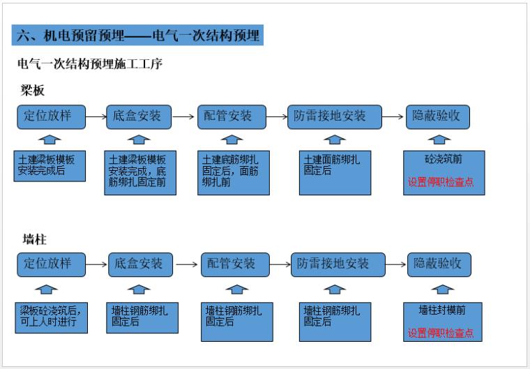 机电安装(水暖电及人防)预留预埋施工总结_5