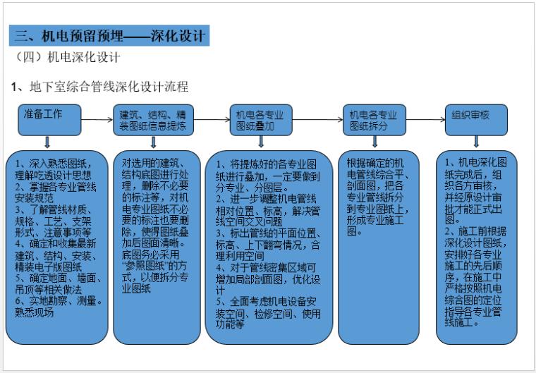 机电安装(水暖电及人防)预留预埋施工总结_3