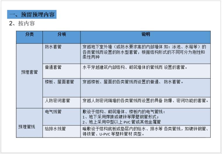 机电安装(水暖电及人防)预留预埋施工总结