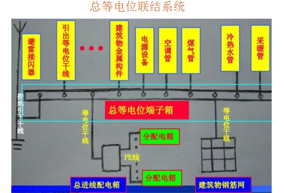 电气安装工程施工工艺常见问题的检查及处理_6
